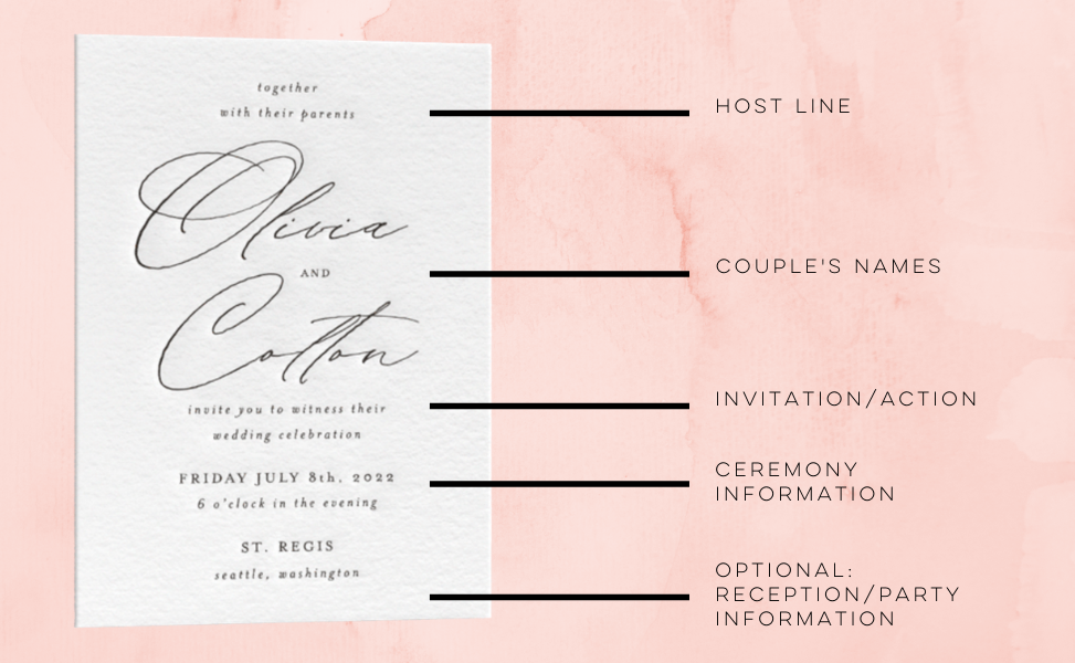 Wedding invitation with descriptions of all wording and details labeled